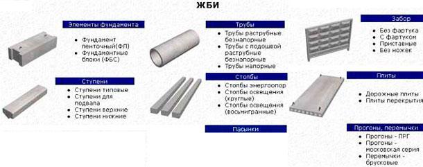 Виды изделий Жби из бетона